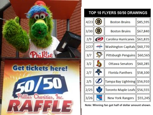 The Phillies began offering 50-50 raffles during weekend games, starting Aug. 2, 2013. The Flyers had already great success with a similar charitable program. Both programs raised hundreds of thousands of dollars for charities, and gave an equal amount away to lucky fans.