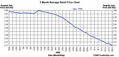 PhillyGasPrices.com chart shows gas under $3.50 since the end of September.