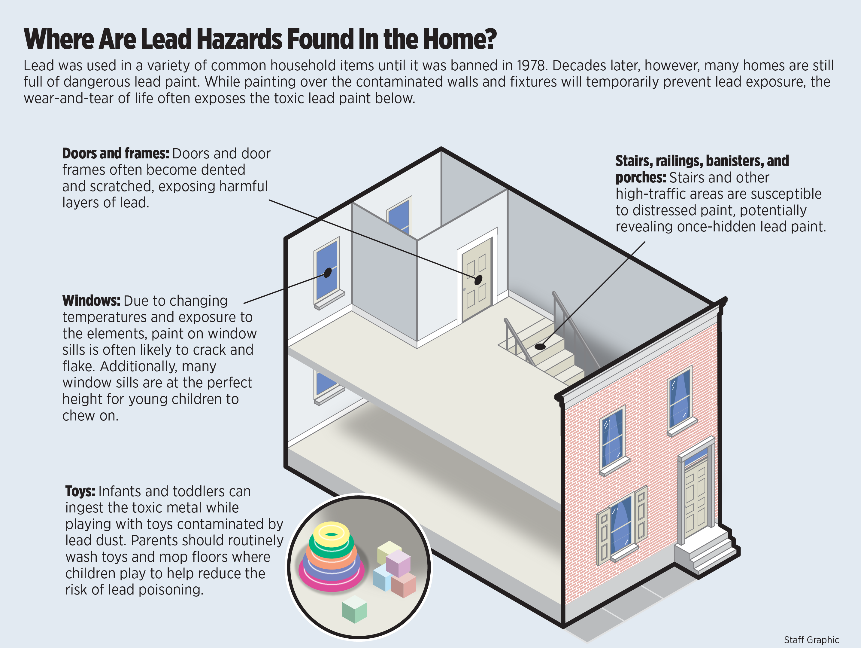 Lead Paint: Do You Have It in Your Home forecast