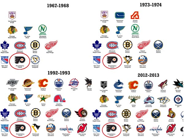 The funky evolution of the NHL's logos