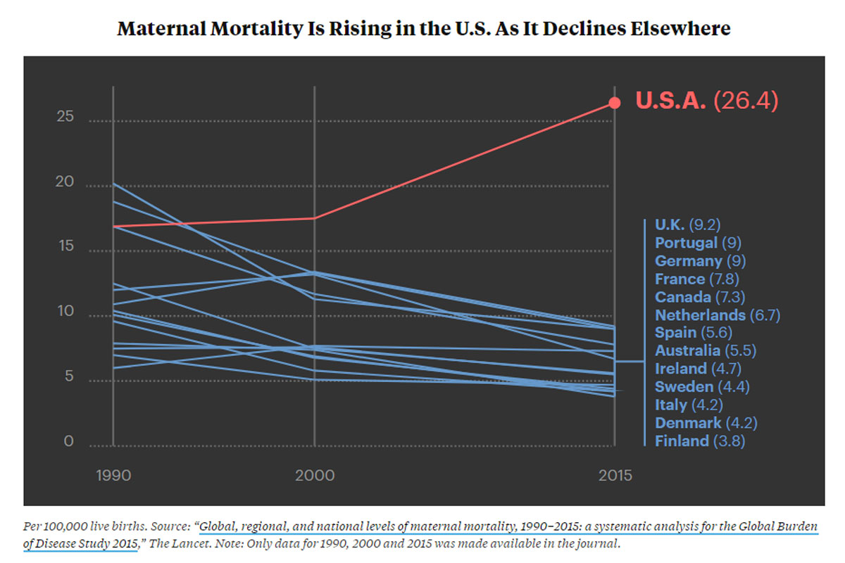 Death Rate Higher for Those Without Kids