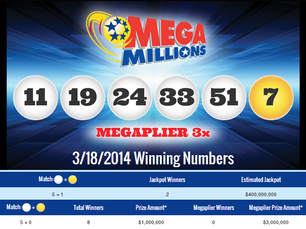 A Mega Millions jackpot of $400 million was hit by tickets in Maryland and Florida on March 18, 2014.