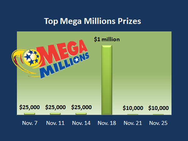 Pathetic! Top Prize In Mega Millions Is $10,000