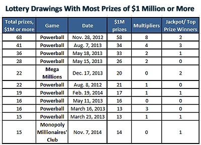 Most $1 million lottery prizes