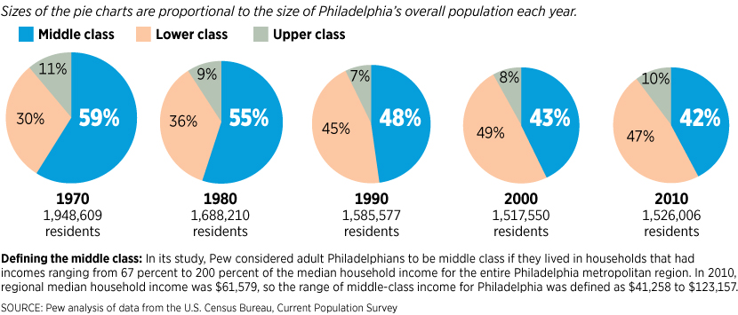 a changing middle class in philadelphia philadelphia inquirer philly