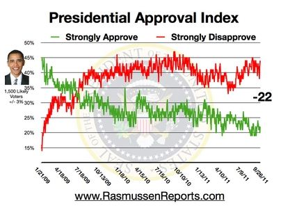 The Rasmussen Reports daily Presidential Tracking Poll provides a fever chart for the commander in chief.