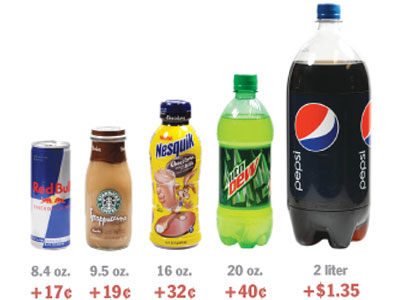 <b>Proposed sugar tax:</b> Mayor Nutter is proposing a 2-cent-per ounce tax on sugary drinks as a way of plugging a budget gap. These are some examples of the additional cost for various drink sizes. (The Philadelphia Inquirer)
