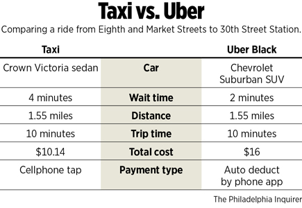 Graphic: Taxi vs. Uber
