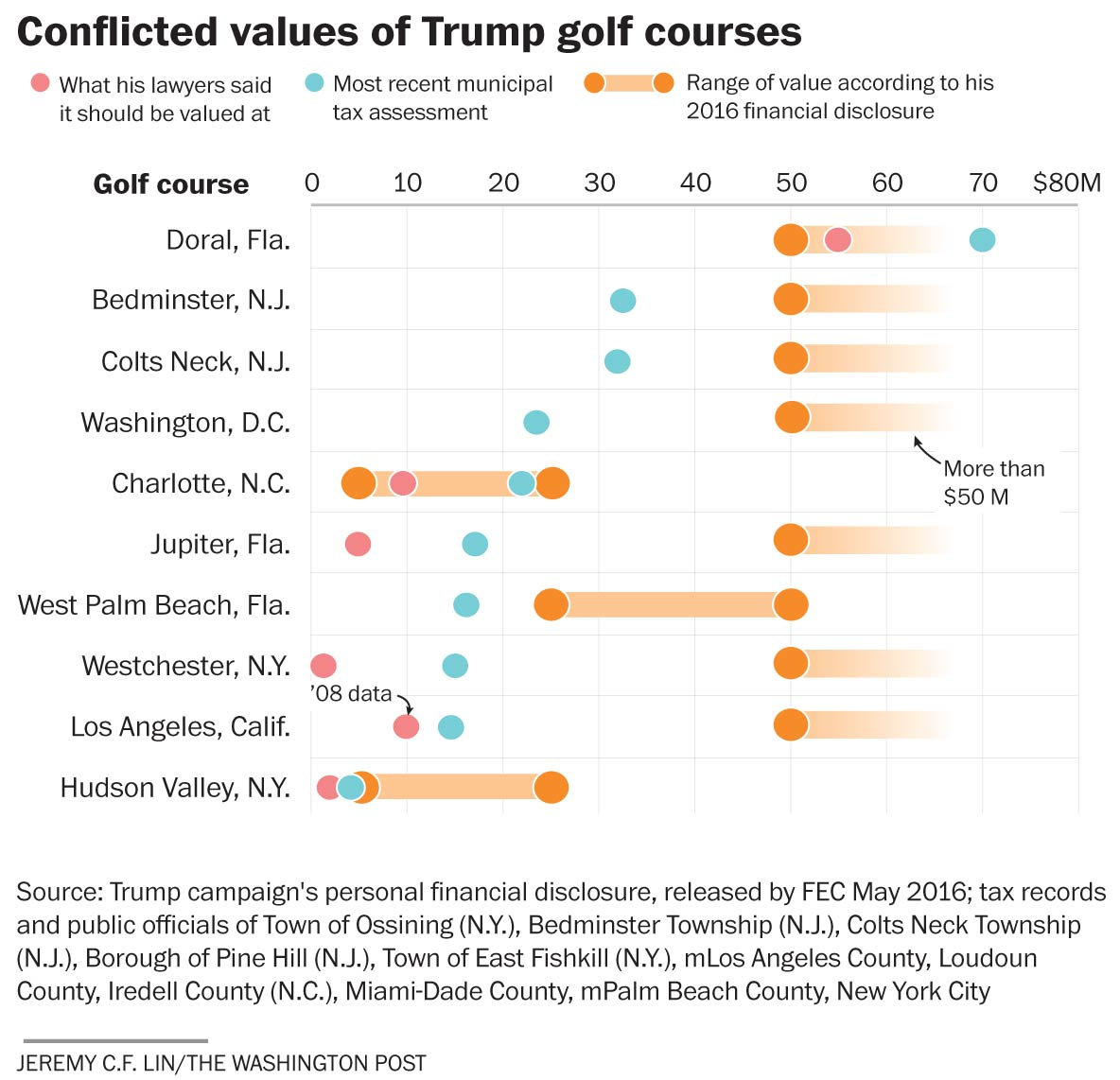 Trump Claims His Golf Courses Are Worth Tens Of Millions