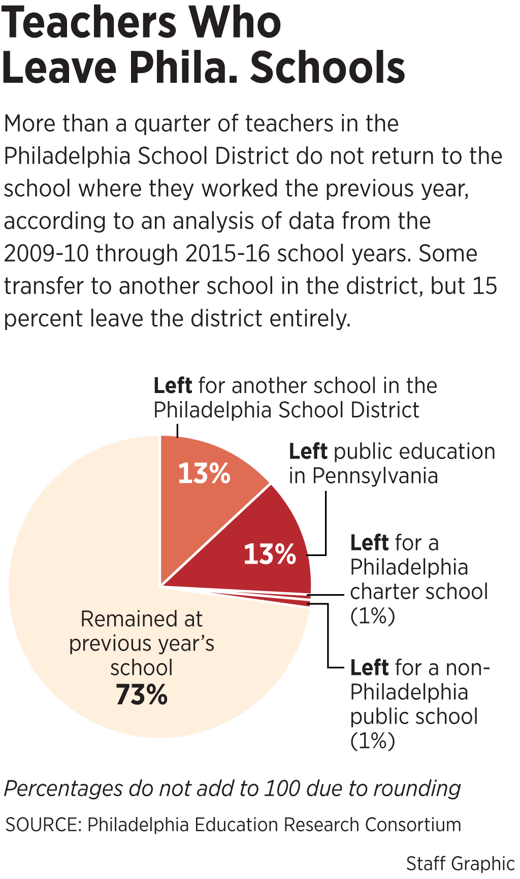 Teachers Leave Philly Schools At Especially High Rates New Study Says Staff Graphic Writing Service C also Essay Topics High School  Business Ethics Essays