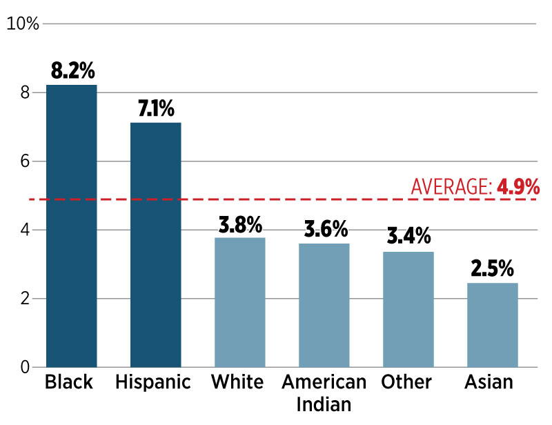 There's a way to detect racial profiling, but most states ...