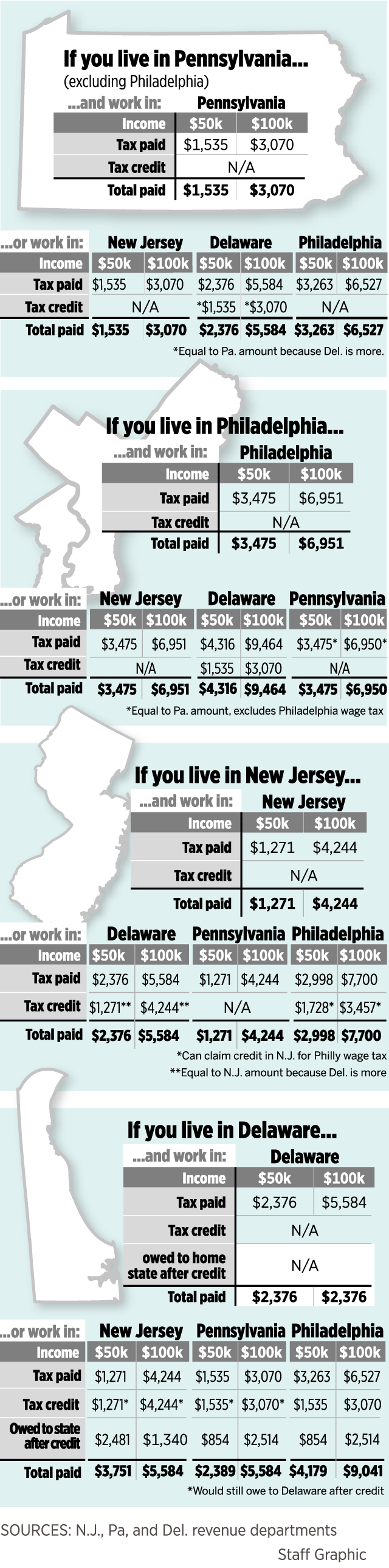How much does it cost — or save — workers to commute across state lines?